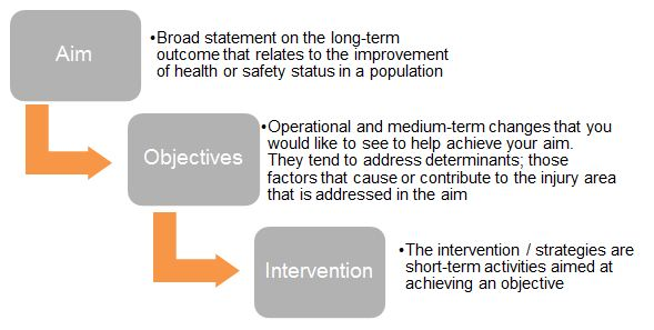 Interventions Aims